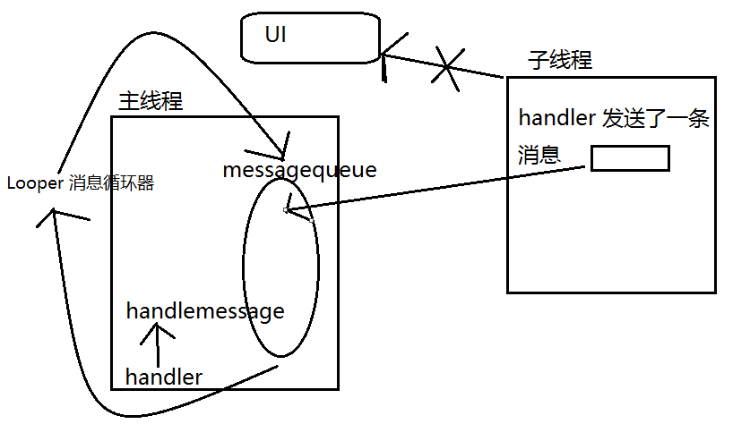 Android  消息机制.png